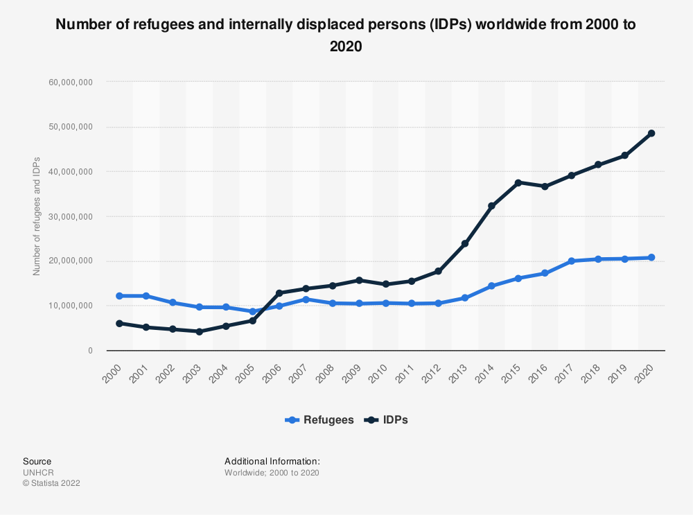Statistic: Number of refugees and internally displaced persons worldwide from 2000 to 2017 | Statista