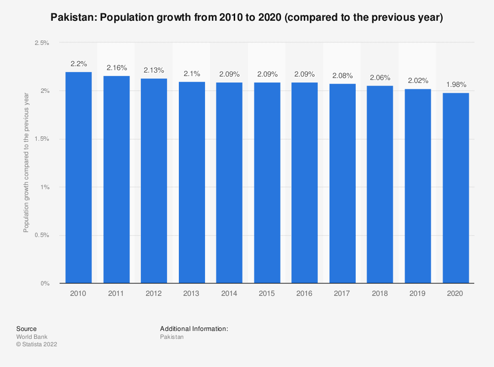 Statistic: Pakistan: Population growth from 2008 to 2018 (compared to the previous year) | Statista