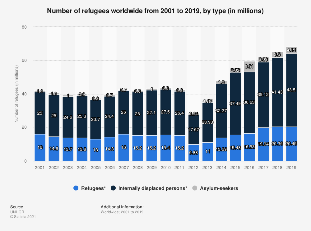 Statistic: Number of refugees worldwide from 2001 to 2019, by type (in millions) | Statista
