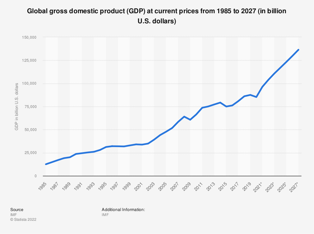 Statistic: Global gross domestic product (GDP) at current prices from 2014 to 2024 (in billion U.S. dollars) | Statista