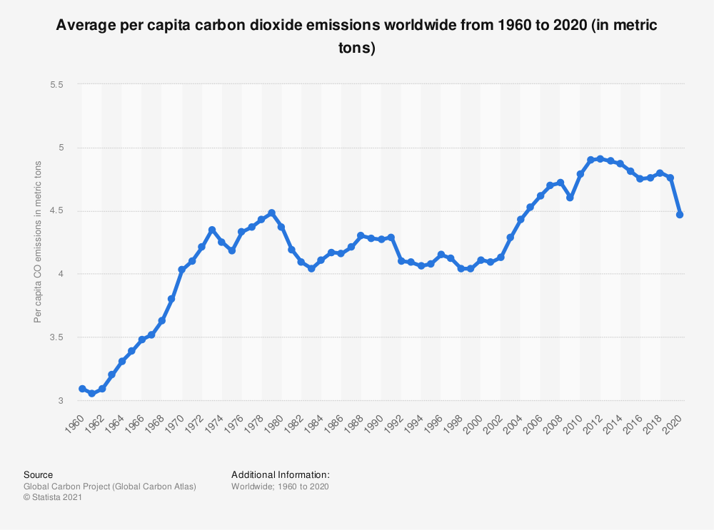 Statistic: Carbon dioxide emissions per capita globally from 1990 to 2018 (in metric tons)* | Statista