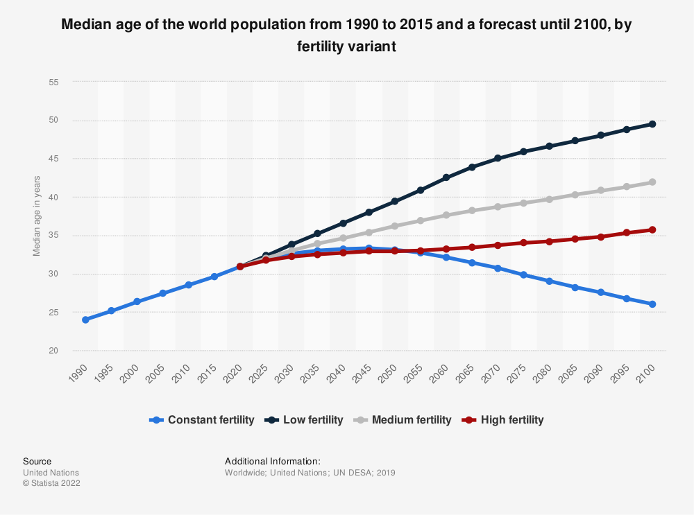 Statistic: Median age of the world population from 1990 to 2015 and a forecast until 2100, by fertility variant | Statista