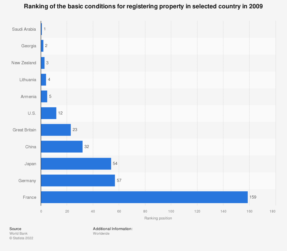 Statistic: Ranking of the basic conditions for registering property in selected country in 2009 | Statista