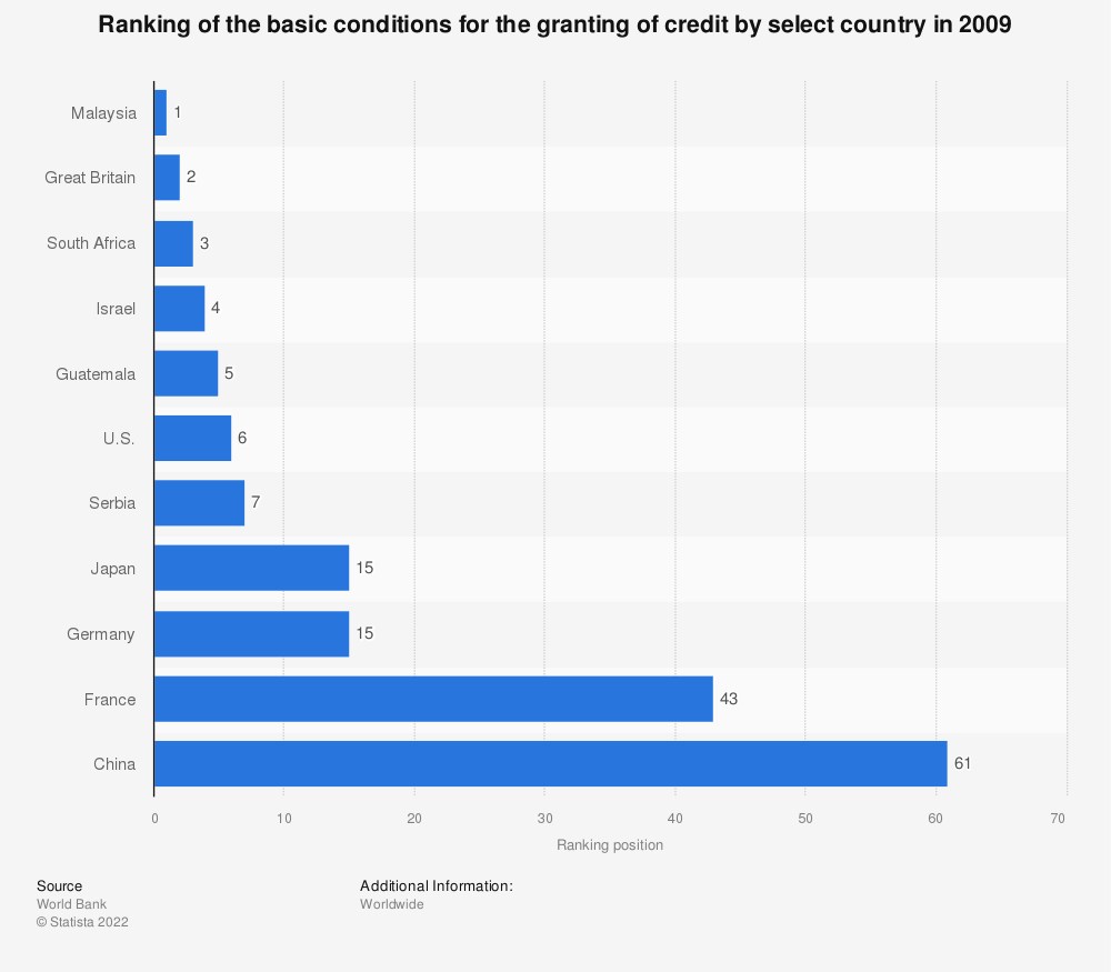 Statistic: Ranking of the basic conditions for the granting of credit by select country in 2009 | Statista