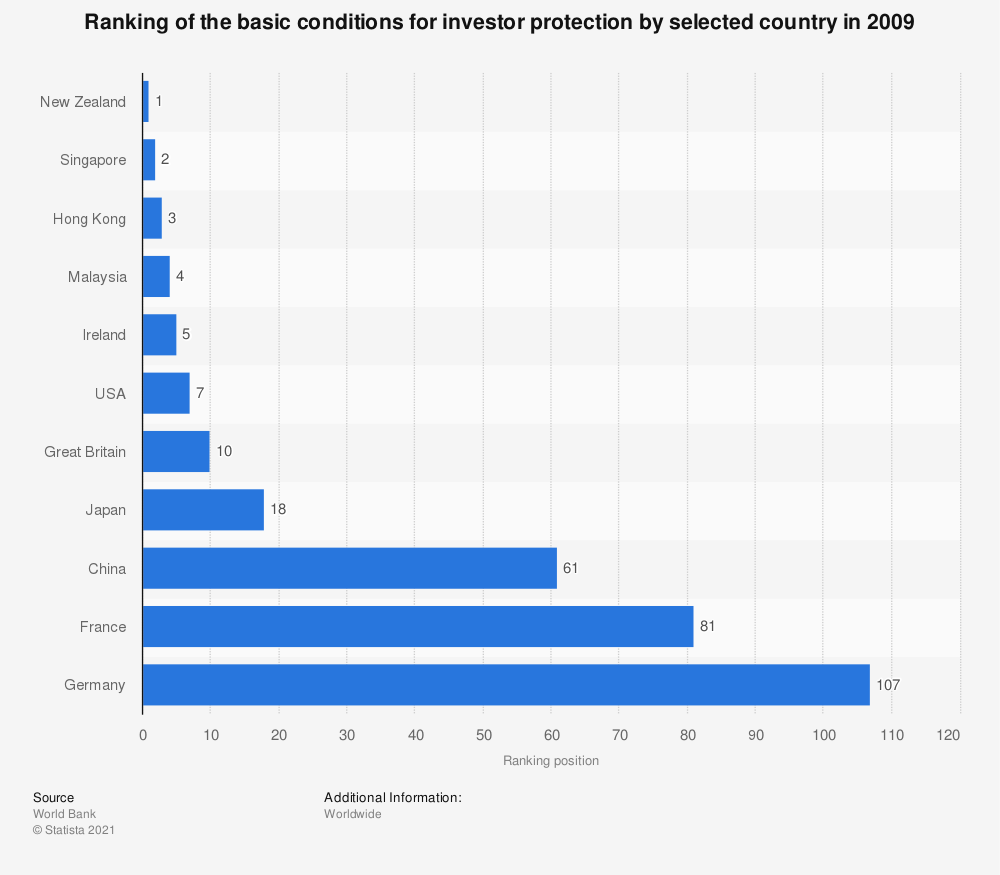 Statistic: Ranking of the basic conditions for investor protection by selected country in 2009 | Statista