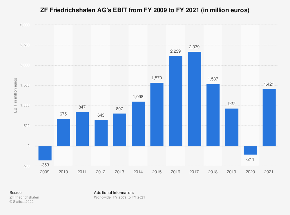 Statistic: ZF Friedrichshafen AG's EBIT from FY 2009 to FY 2018 (in million euros) | Statista