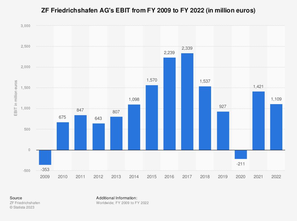 Statistic: ZF Friedrichshafen AG's EBIT from FY 2009 to FY 2019 (in million euros) | Statista