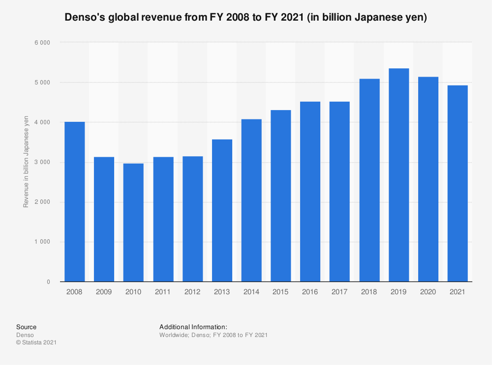 Statistic: Denso's global revenue from FY 2008 to FY 2019 (in million Japanese yen)   Statista