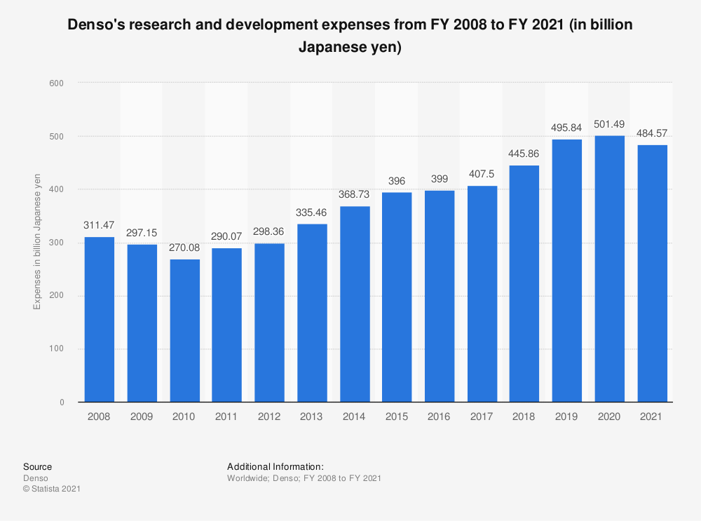 Statistic: Denso's research and development expenses from FY 2008 to FY 2020 (in billion Japanese yen) | Statista