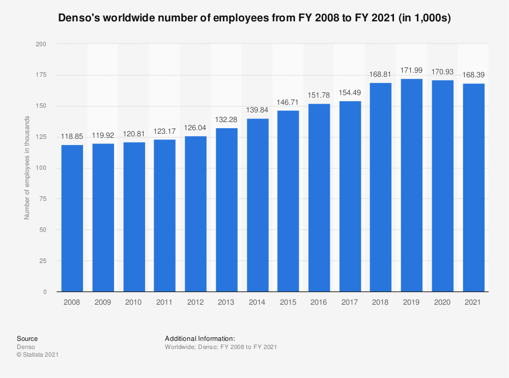 Statistic: Denso's worldwide number of employees from FY 2008 to FY 2019 | Statista