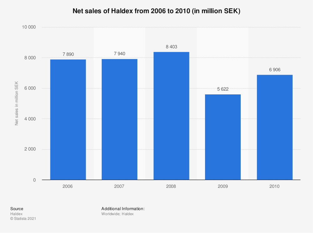 Statistic: Net sales of Haldex from 2006 to 2010 (in million SEK) | Statista