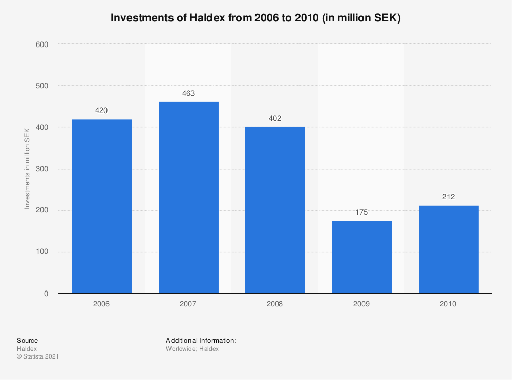 Statistic: Investments of Haldex from 2006 to 2010 (in million SEK) | Statista