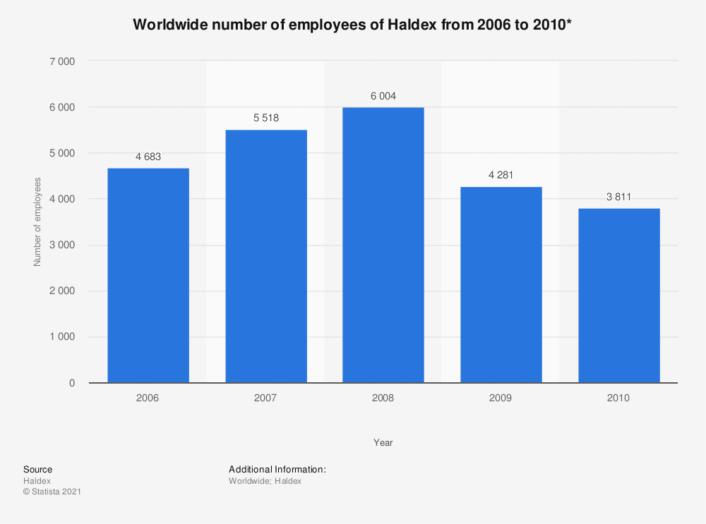 Statistic: Worldwide number of employees of Haldex from 2006 to 2010* | Statista