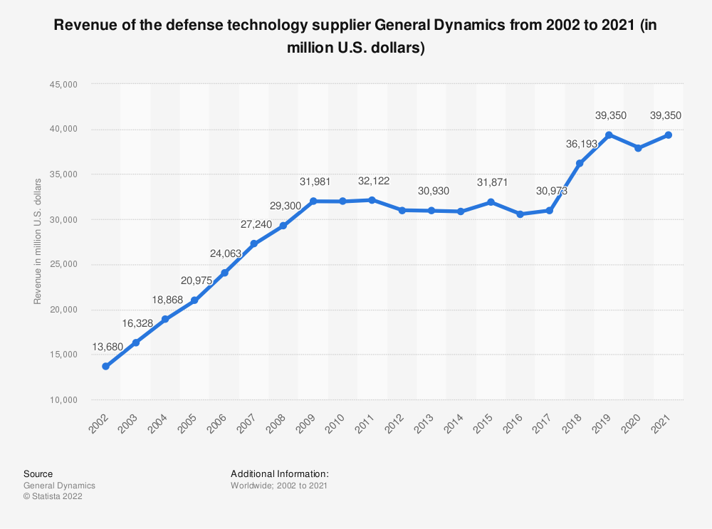 Statistic: Revenue of the defense technology supplier General Dynamics from 2002 to 2019 (in million U.S. dollars) | Statista