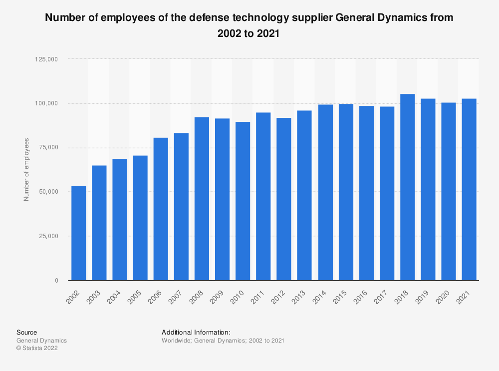 Statistic: Number of employees of the defense technology supplier General Dynamics from 2002 to 2018 | Statista