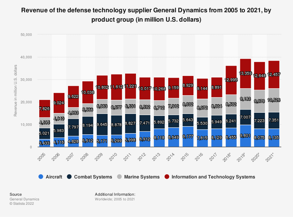 Statistic: Revenue of the defense technology supplier General Dynamics from 2005 to 2019, by product group (in million U.S. dollars) | Statista