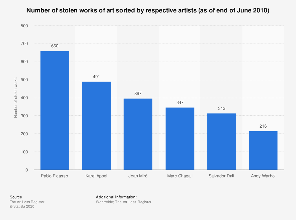 Statistic: Number of stolen works of art sorted by respective artists (as of end of June 2010) | Statista