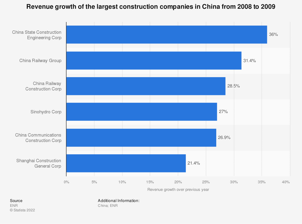 Construction companies in China - revenue growth | Statistic