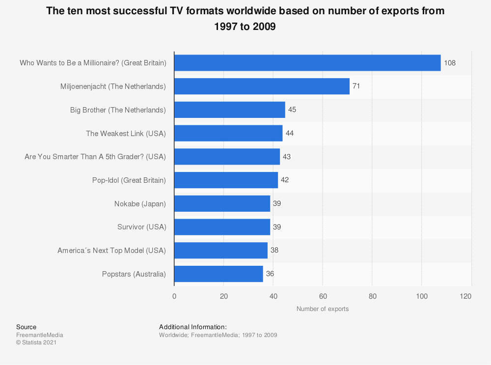 Statistic: The ten most successful TV formats worldwide based on number of exports from 1997 to 2009 | Statista