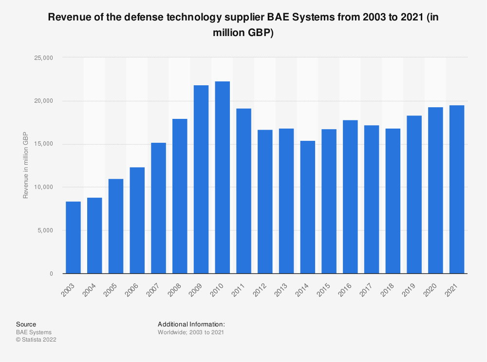 Statistic: Revenue of the defense technology supplier BAE Systems from 2003 to 2019 (in million British pounds) | Statista