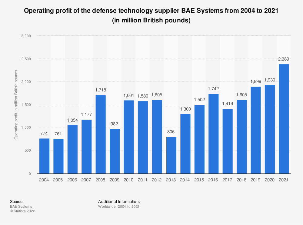 Statistic: Operating profit of the defense technology supplier BAE Systems from 2004 to 2019 (in million British pounds) | Statista