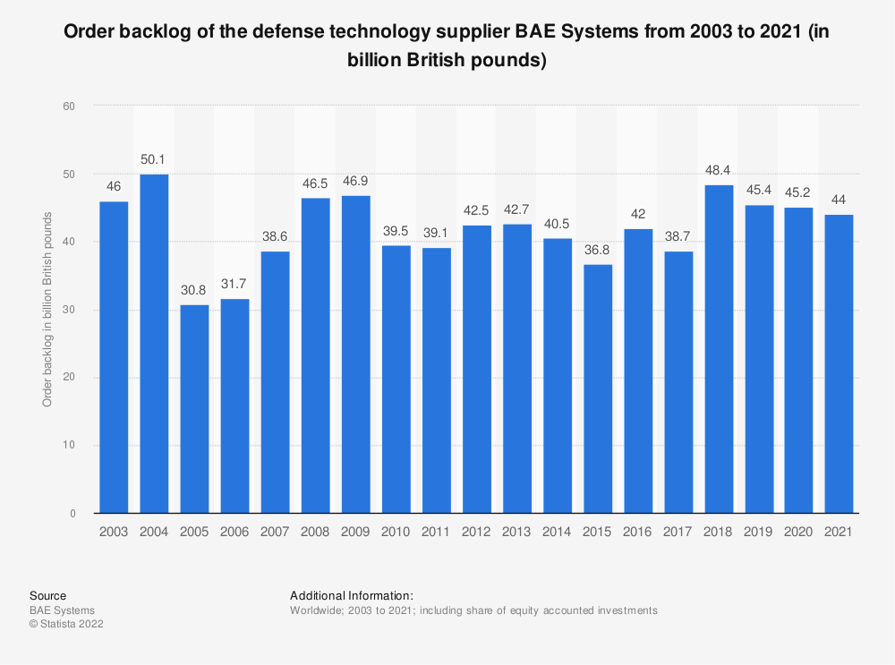 Statistic: Order backlog of the defense technology supplier BAE Systems from 2003 to 2019 (in billion British pounds) | Statista