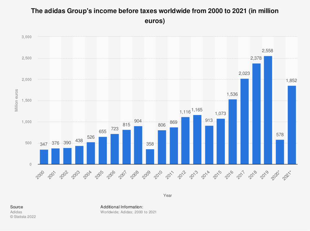 Statistic: The adidas Group's income before taxes worldwide from 2000 to 2019 (in million euros) | Statista