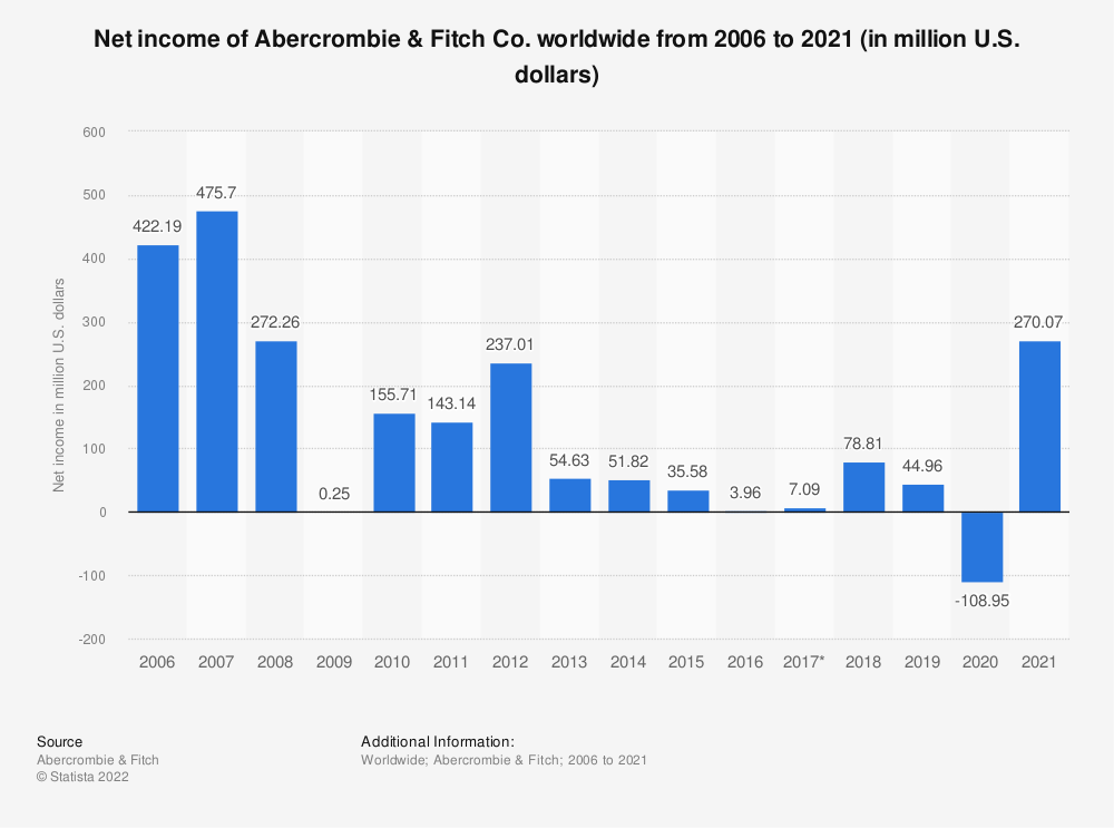 Statistic: Net income of Abercrombie & Fitch Co. worldwide from 2006 to 2020 (in million U.S. dollars) | Statista