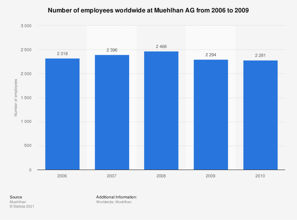 Statistic: Number of employees worldwide at Muehlhan AG from 2006 to 2009 | Statista