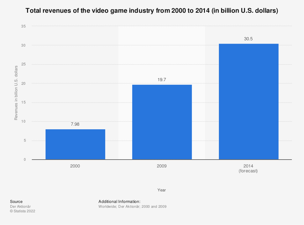 Statistic: Total revenues of the video game industry from 2000 to 2014 (in billion U.S. dollars) | Statista