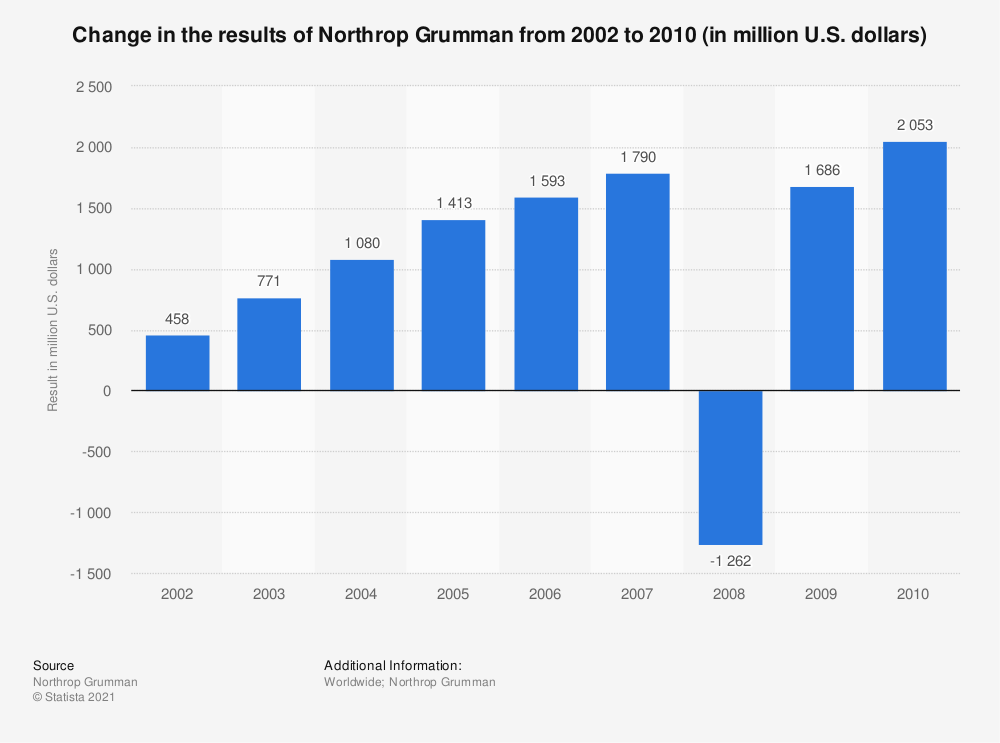 Statistic: Change in the results of Northrop Grumman from 2002 to 2010 (in million U.S. dollars)   Statista
