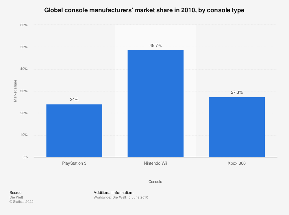Statistic: Global console manufacturers' market share in 2010,  by console type  | Statista