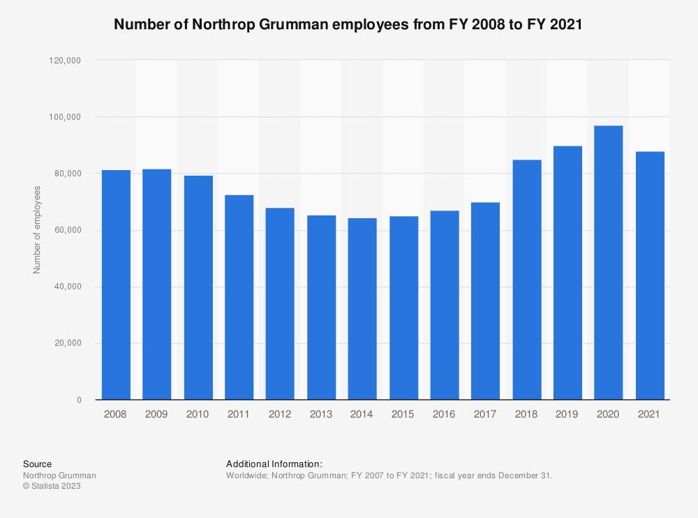 Statistic: Number of Northrop Grumman employees from FY 2007 to FY 2018 | Statista