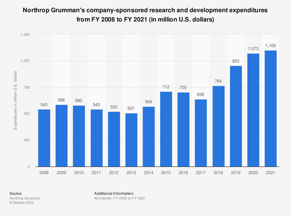 Statistic: Northrop Grumman's company-sponsored research and development expenditures from FY 2007 to FY 2018 (in million U.S. dollars) | Statista