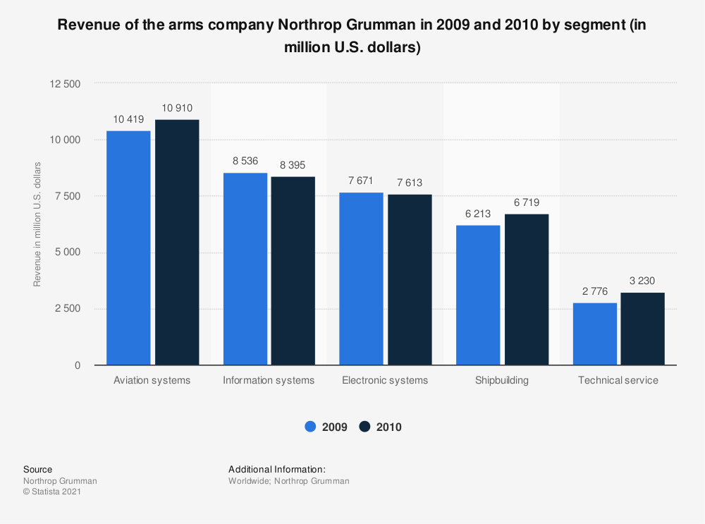 Statistic: Revenue of the arms company Northrop Grumman in 2009 and 2010 by segment (in million U.S. dollars) | Statista