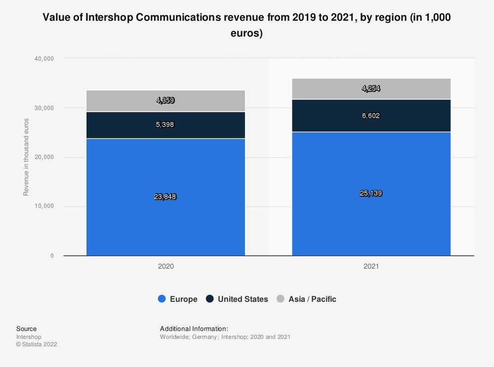 Statistic: Distribution of Intershop Communications revenue as of 2019, by region | Statista