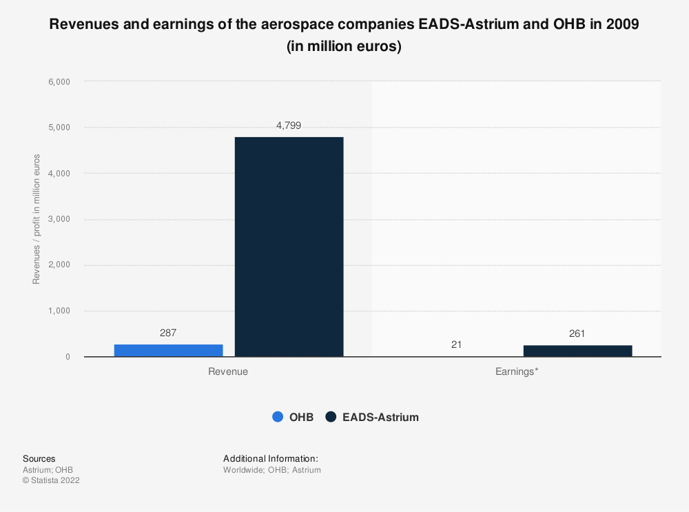 Statistic: Revenues and earnings of the aerospace companies EADS-Astrium and OHB in 2009 (in million euros) | Statista