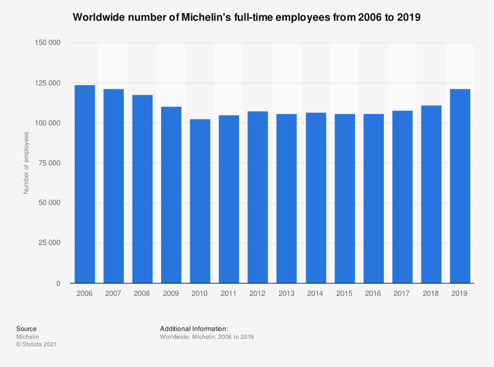 Statistic: Worldwide number of Michelin's employees from 2006 to 2017 | Statista