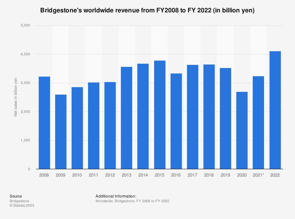 Statistic: Bridgestone's worldwide net sales from 2008 to 2018 (in billion yen) | Statista