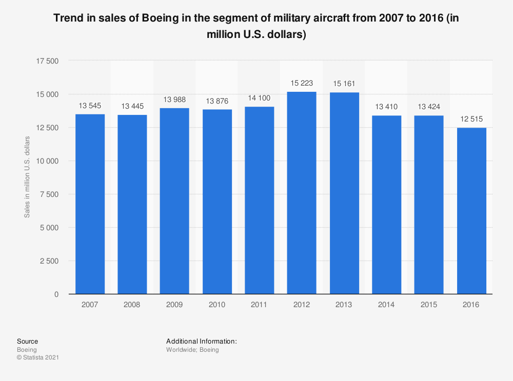 Statistic: Trend in sales of Boeing in the segment of military aircraft from 2007 to 2016 (in million U.S. dollars) | Statista