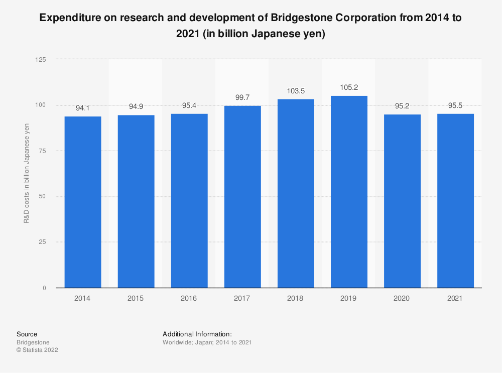 Statistic: Bridgestone's expenditure on research and development from FY 2009 to FY 2018 (in million Japanese yen) | Statista