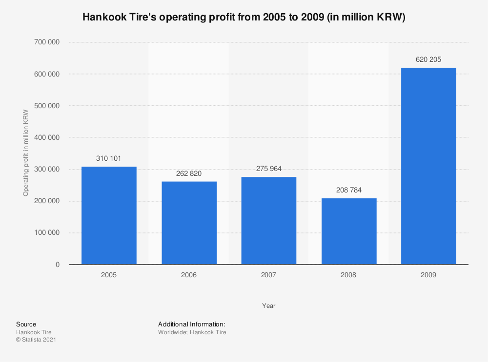 Statistic: Hankook Tire's operating profit from 2005 to 2009 (in million KRW) | Statista