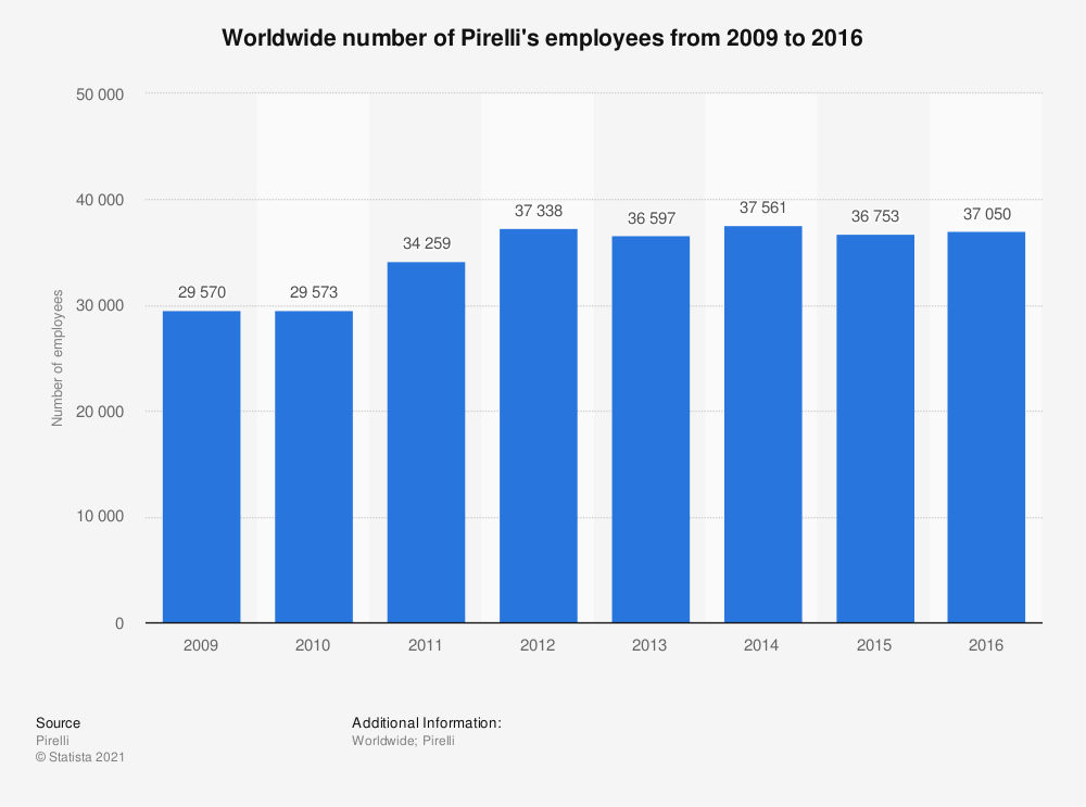 Statistic: Worldwide number of Pirelli's employees from 2009 to 2016 | Statista