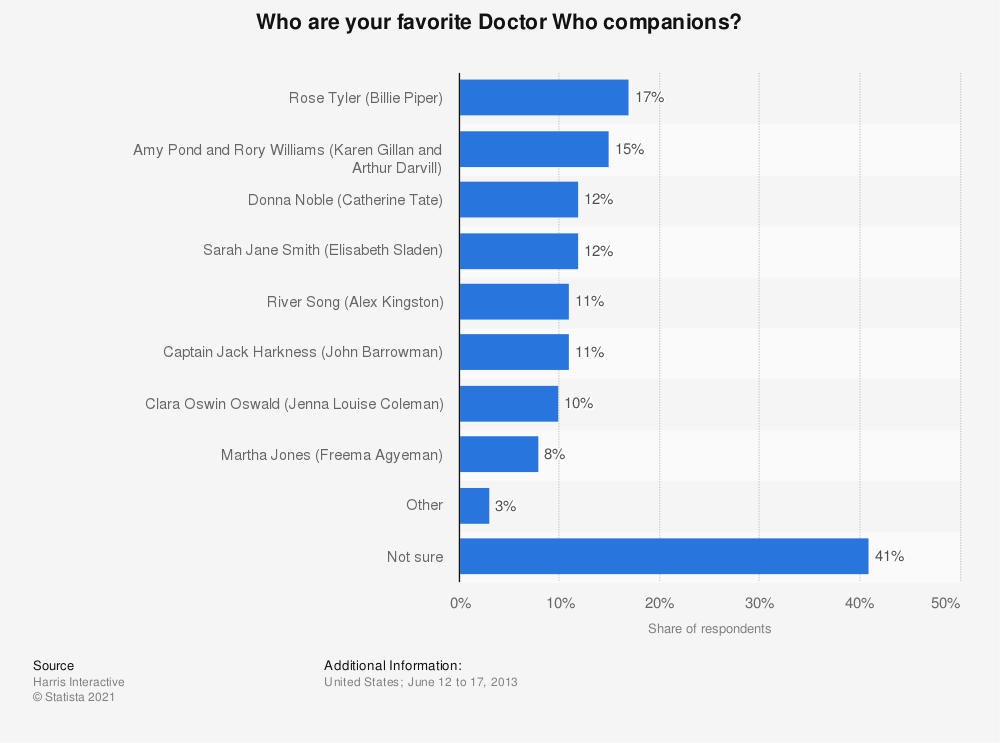 Statistic: Who are your favorite Doctor Who companions? | Statista
