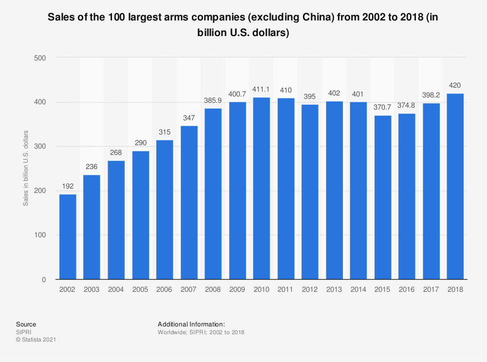 Statistic: Sales of the 100 largest arms companies (excluding China) from 2002 to 2017 (in billion U.S. dollars) | Statista