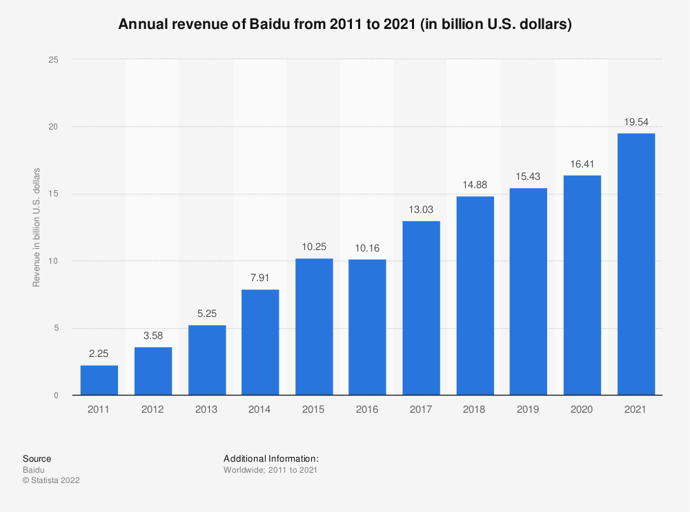 Statistic: Annual revenue of Baidu from 2008 to 2019 (in billion U.S. dollars) | Statista