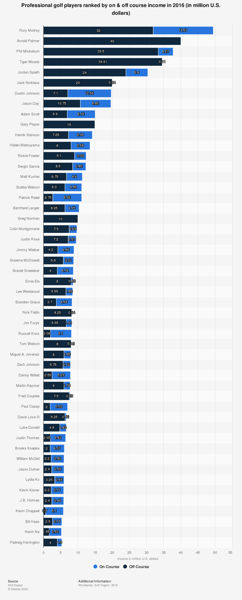 Statistic: Professional golf players ranked by on & off course income in 2016 (in million U.S. dollars)   Statista