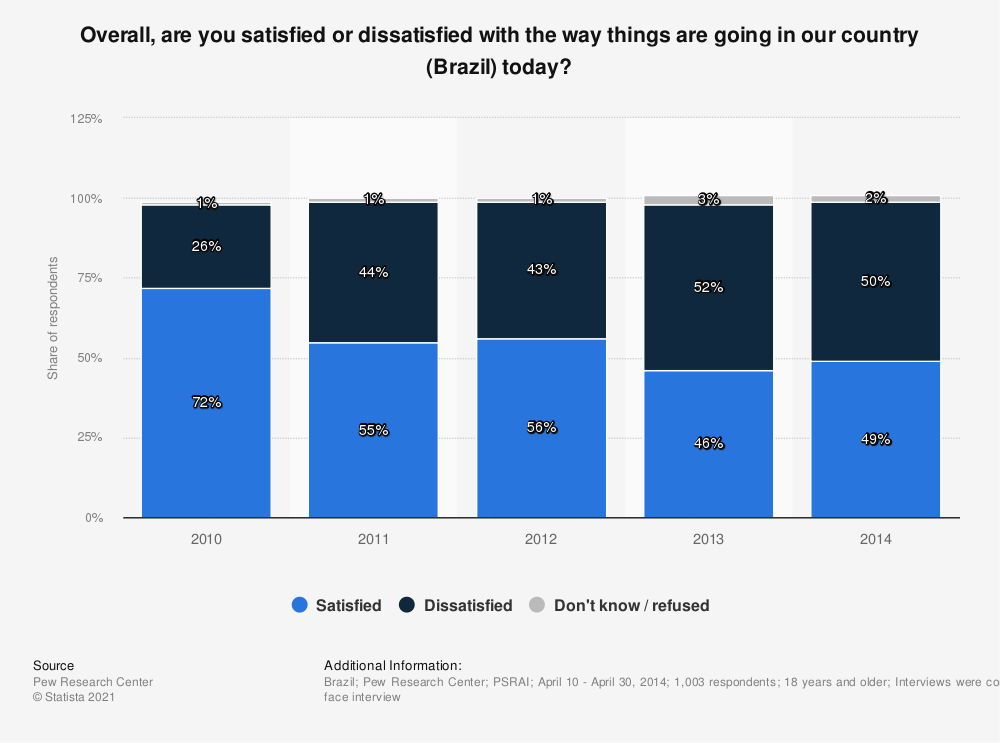 Statistic: Overall, are you satisfied or dissatisfied with the way things are going in our country (Brazil) today? | Statista
