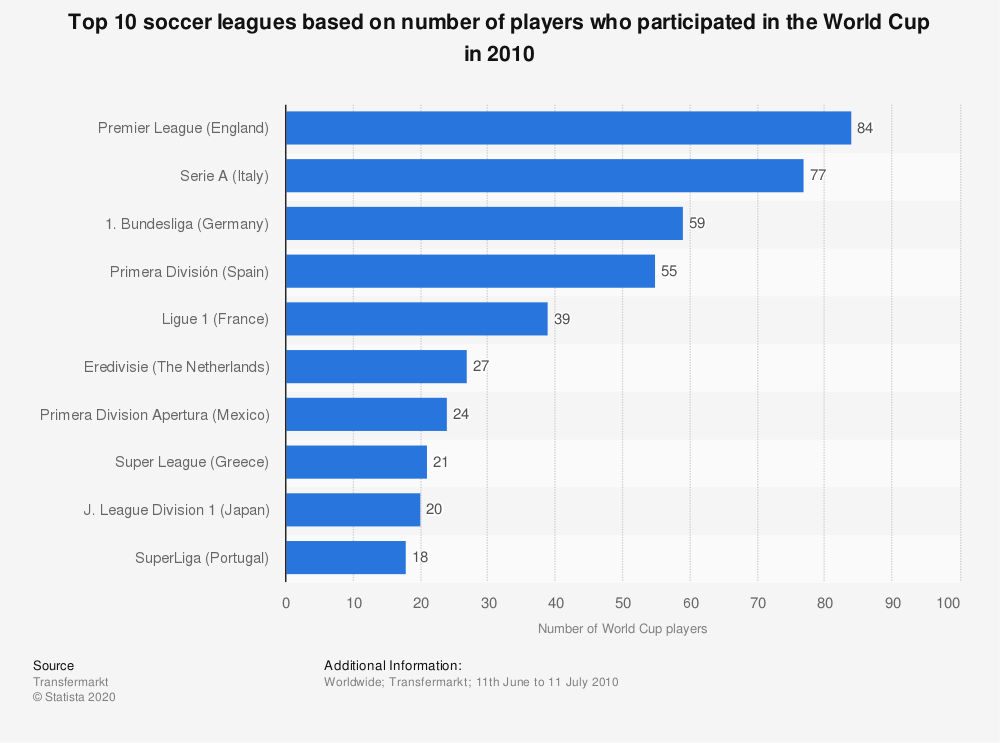 Statistic: Top 10 soccer leagues based on number of players who participated in the World Cup in 2010 | Statista