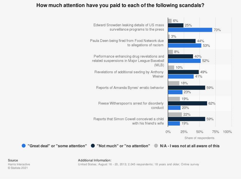 Statistic: How much attention have you paid to each of the following scandals? | Statista